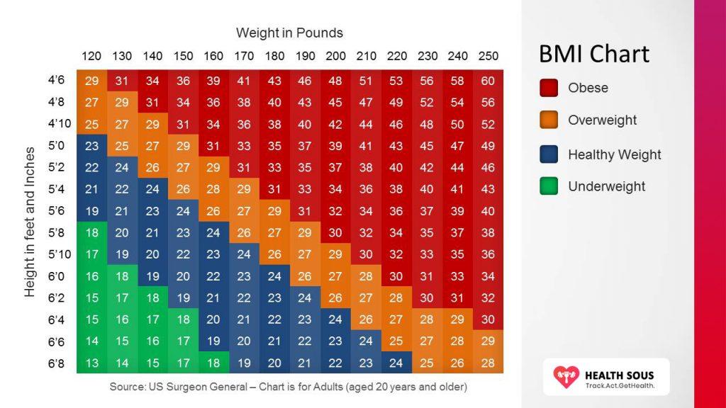 BMI Chart- HealthSous