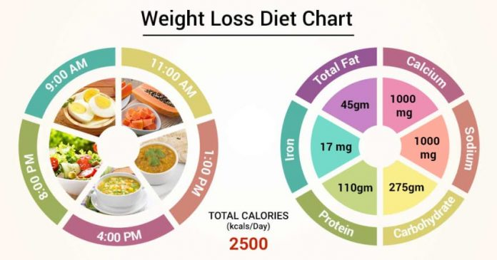 Diet chart by healthsous